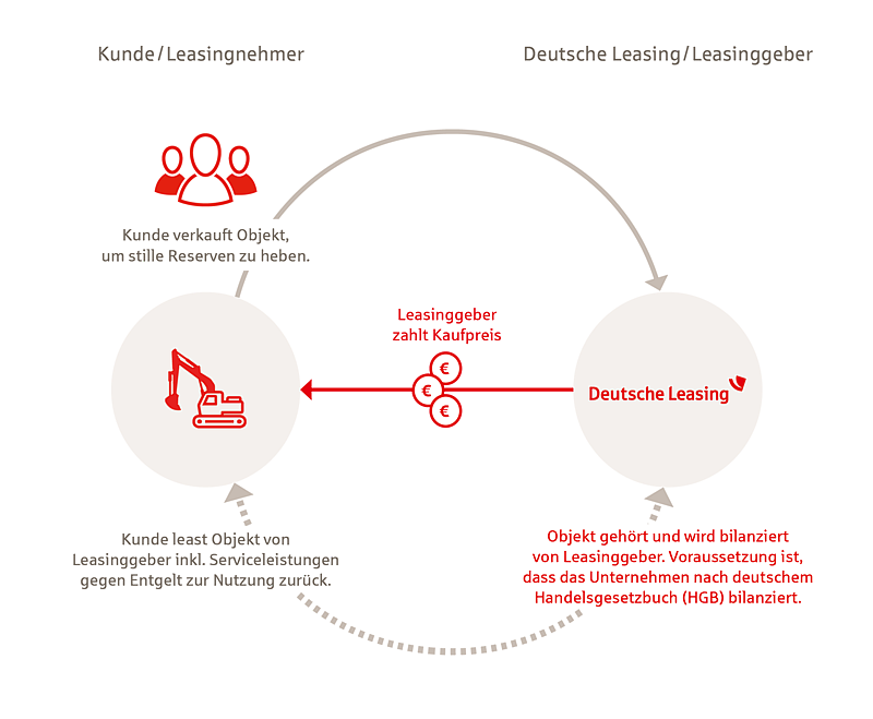 Infografik Sale-and-lease-back bei der Deutschen Leasing